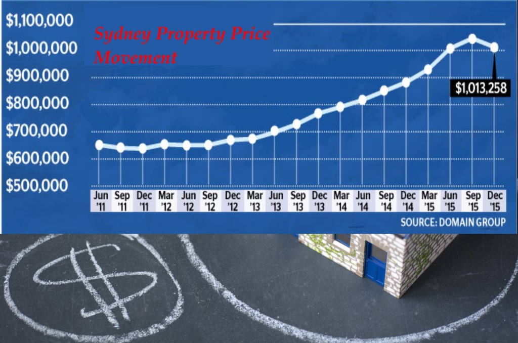 Sydney Property Price Movement