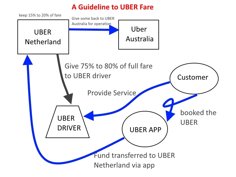 Guide for every UBER driver when doing tax return