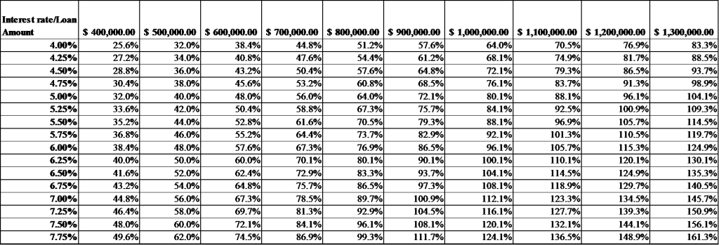 table 2: perecentage of disposable income over home loan repayment