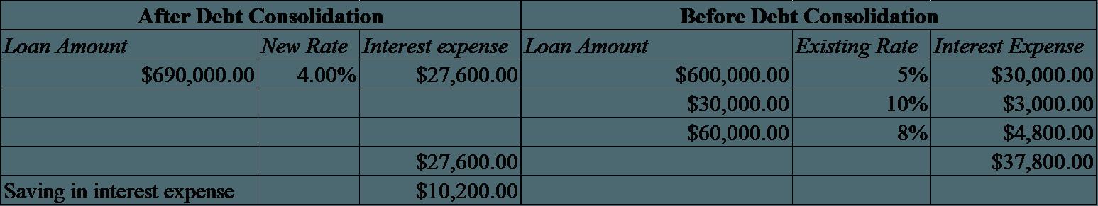 Debt consolidation benefit